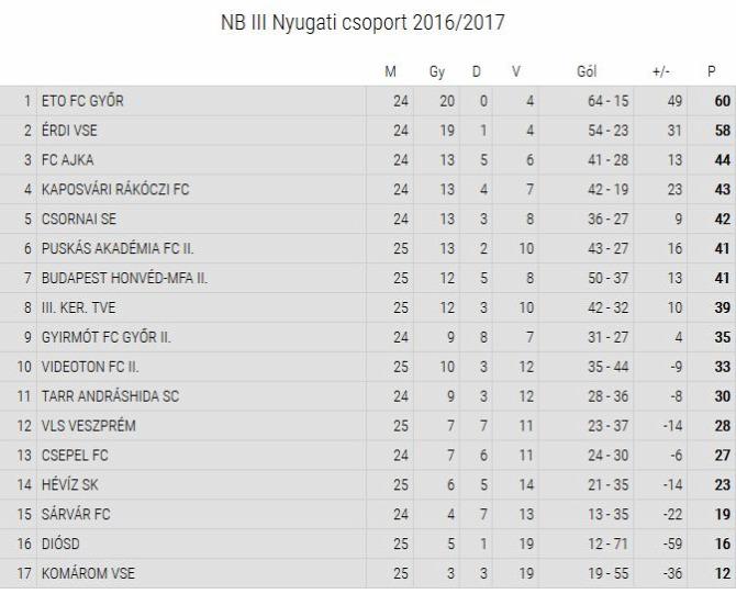 eredmények NB III. Nyugaticsoport foci Rákóczi FC hajrákóczi negyedik hely döntetlen tabella