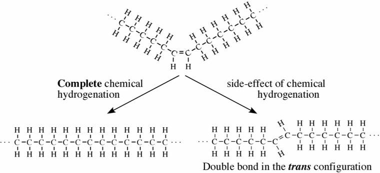 transzzsír zsír káros veszélyes fruktúzamin c-reaktív protein c-reaktív ghí vaj nullakalóriás nulla kalóriás hőkezelés