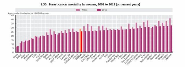 Rétvári Bence egészségügy OECD Európai egészségügyi tükör mellrák prosztatarák
