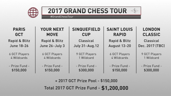 Grand Chess Tour 2017