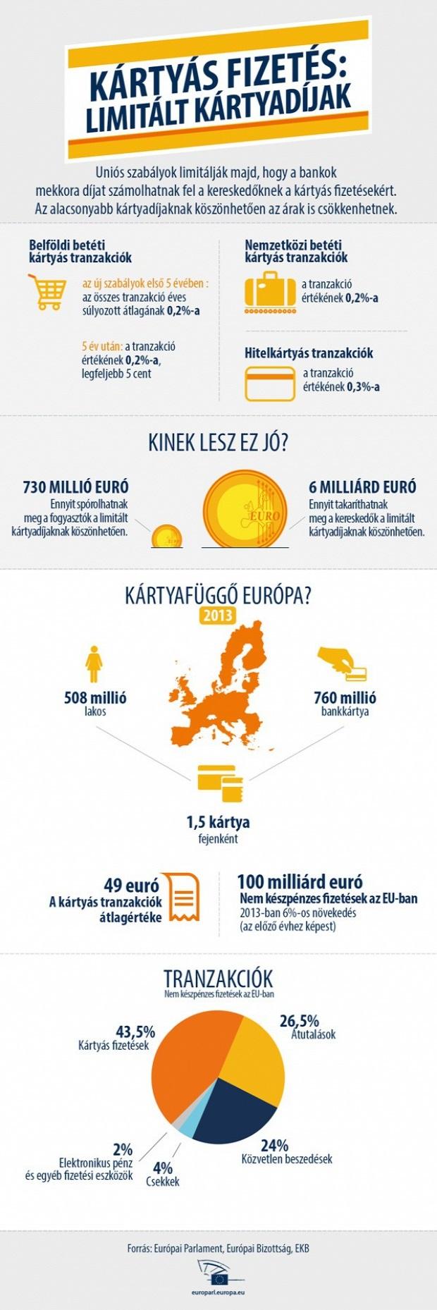 Forrás. Európai Parlament