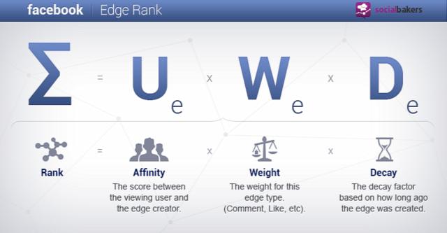 Facebook social media Facebook-oldal beállítás tweak