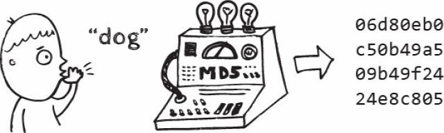 antivírus Panda Silent Signal MD5 hash szájbarágó ITsec kriptográfiai függvény