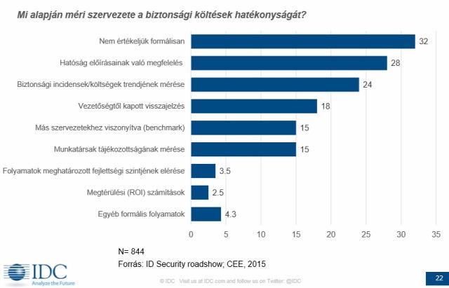 UBA Balabit user behavior analysis authentikáció ITsec felhasználói magatartás viselkedésmintázat magatartástudomány Blindspotter IDC threat intelligence