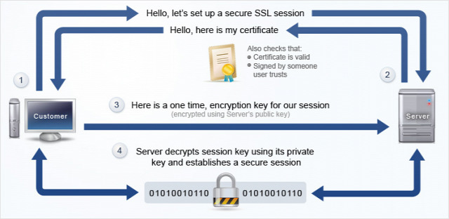 UTM ITsec biztonság SSL TLS firesheep kriptográfia szájbarágó