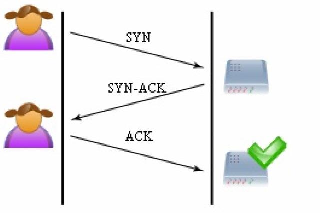 ITsec kormányzat hálózati támadás DDoS elosztott túlterheléses támadás SYN-ACK SYN-flood
