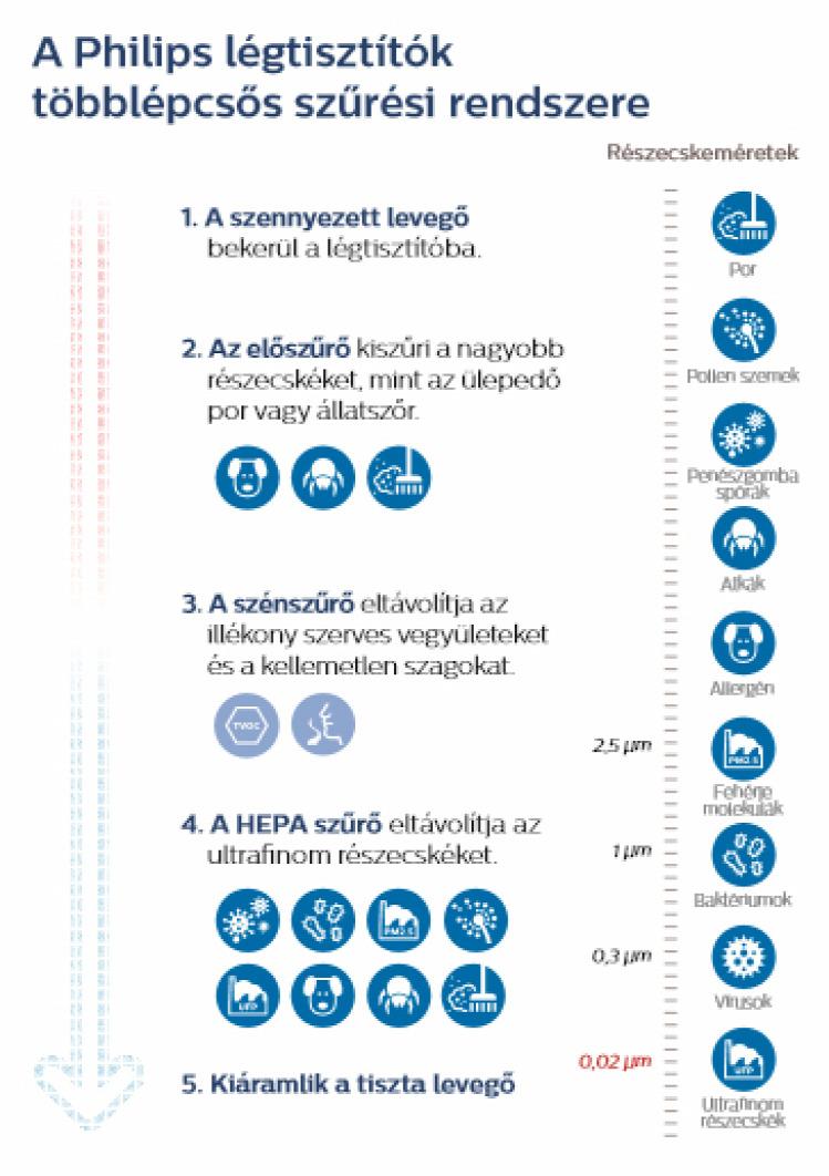 egészség párásítás PR